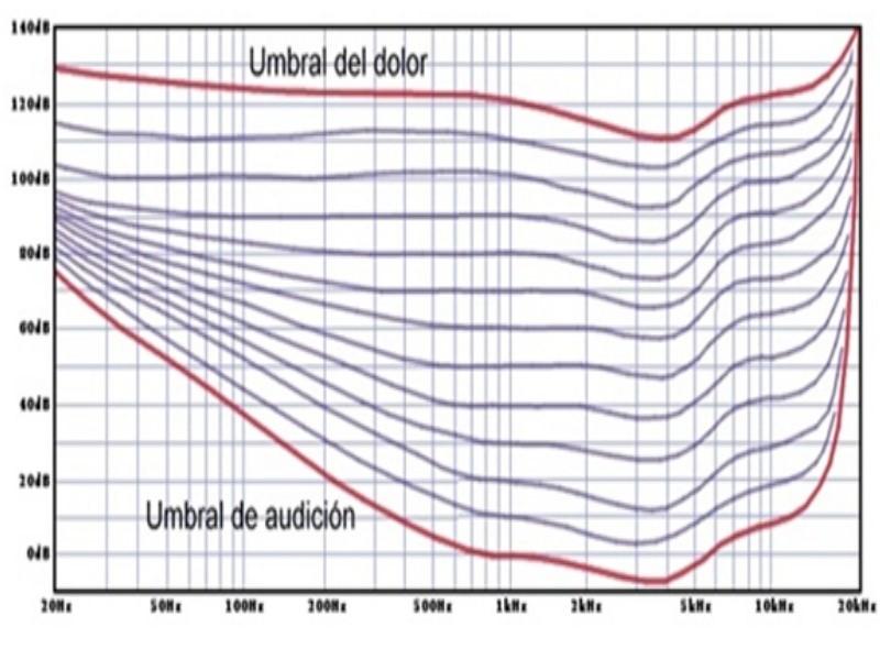 Umbral-Audición-Dolor